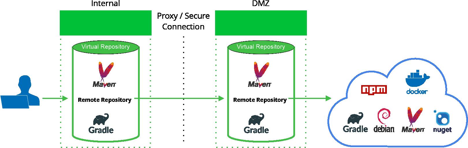Smart remote repositories
