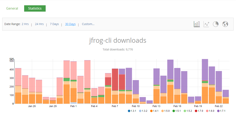 jfrog-cli downloads