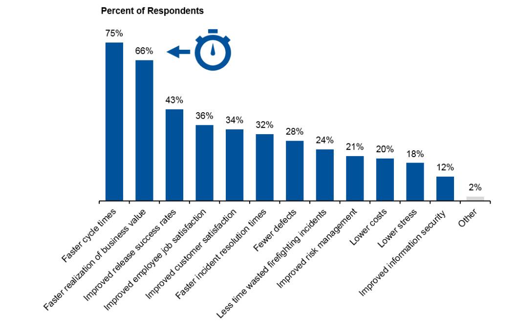 Gartner DevOps Survey