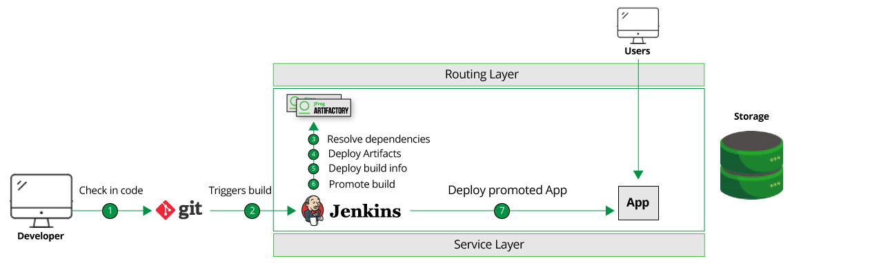 JFrog Artifactory on OpenShift Architecture