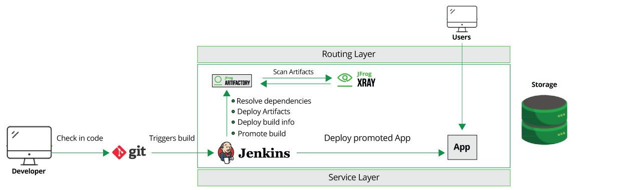 Integrating OpenShift and Xray Workflow