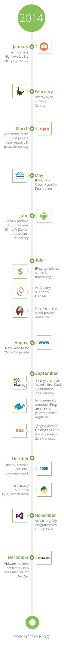 JFrog 2014 Timeline