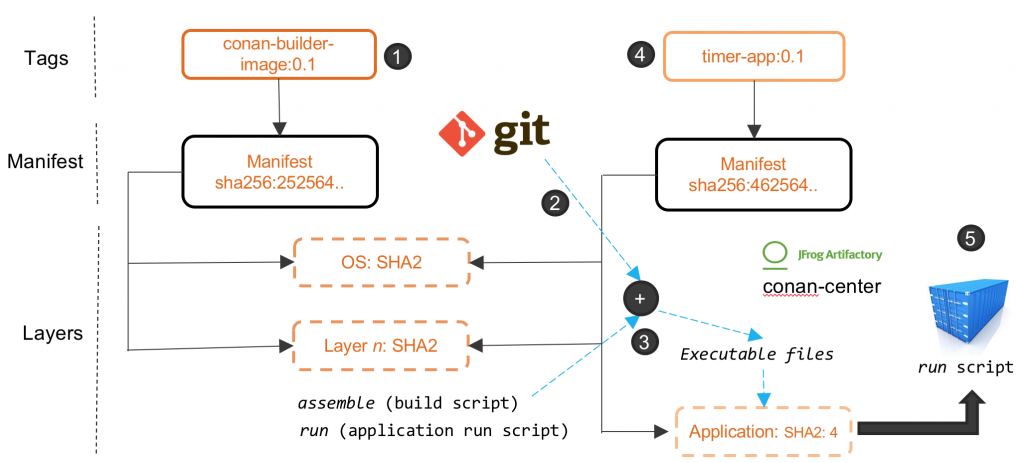 Running C++ Containerized Apps using Conan