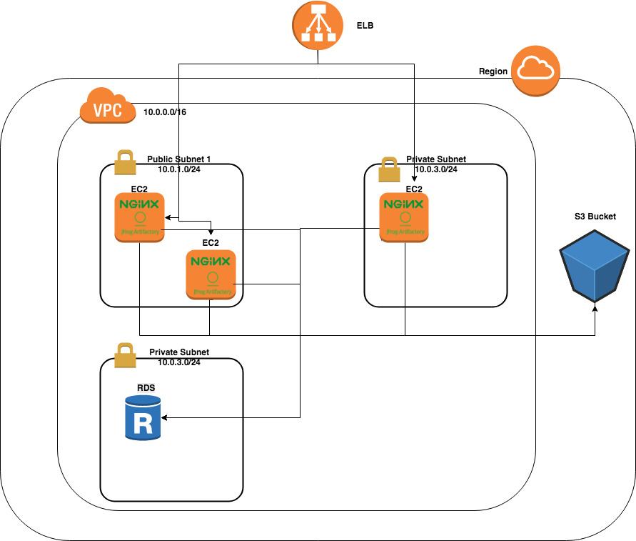 Artifactory components in CloudFormation AWS topology