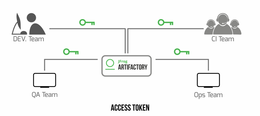 Using Access Tokens with Artifactory