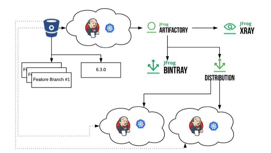 Artifactory and Jenkins X