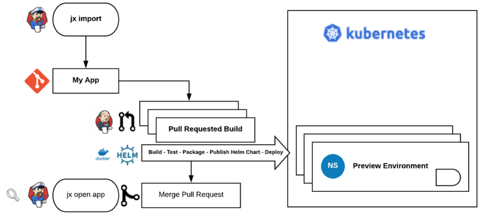 Creating a pull request