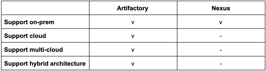Artifactory vs. Nexus support for cloud