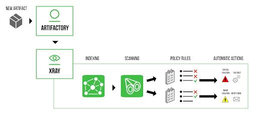 JFrog Xray Scanning Process
