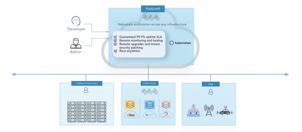 Managed Kubernetes Service Eliminates Operational Complexity