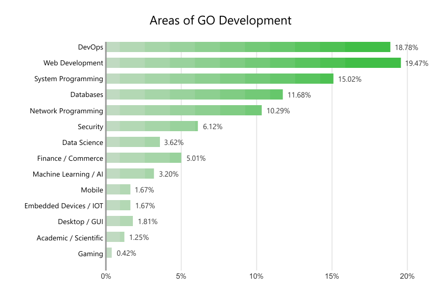 Areas of Go Development