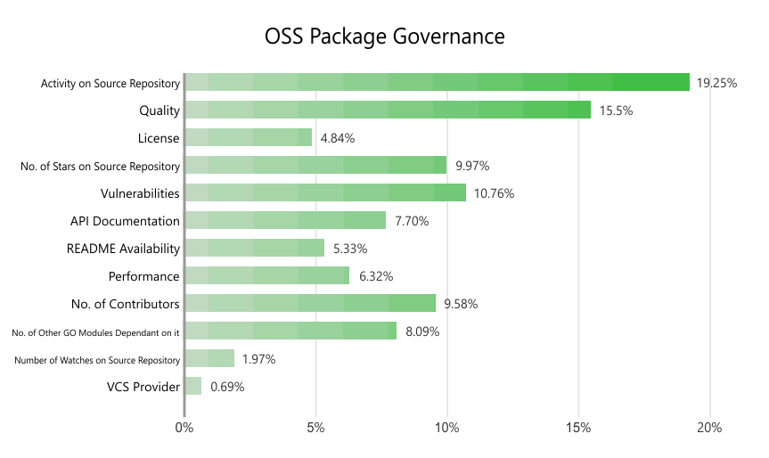 OSS Package Governance