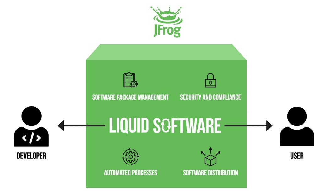 JFrog Liquid Software