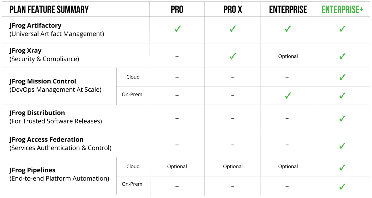 Plan Feature Summary
