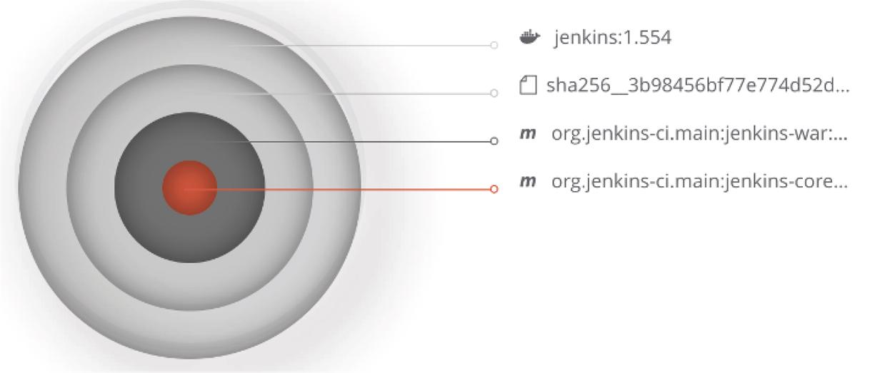 JFrog Xray impact analysis
