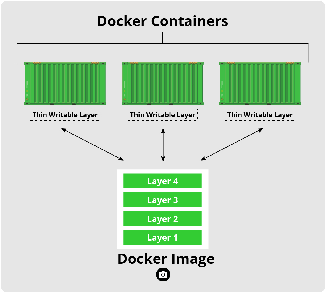 Docker Containers & Docker Images