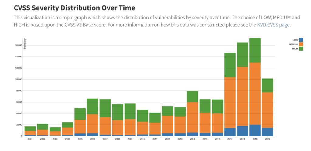 CVSS Severity Distruibution Over time - Source: nvd.nist.gov