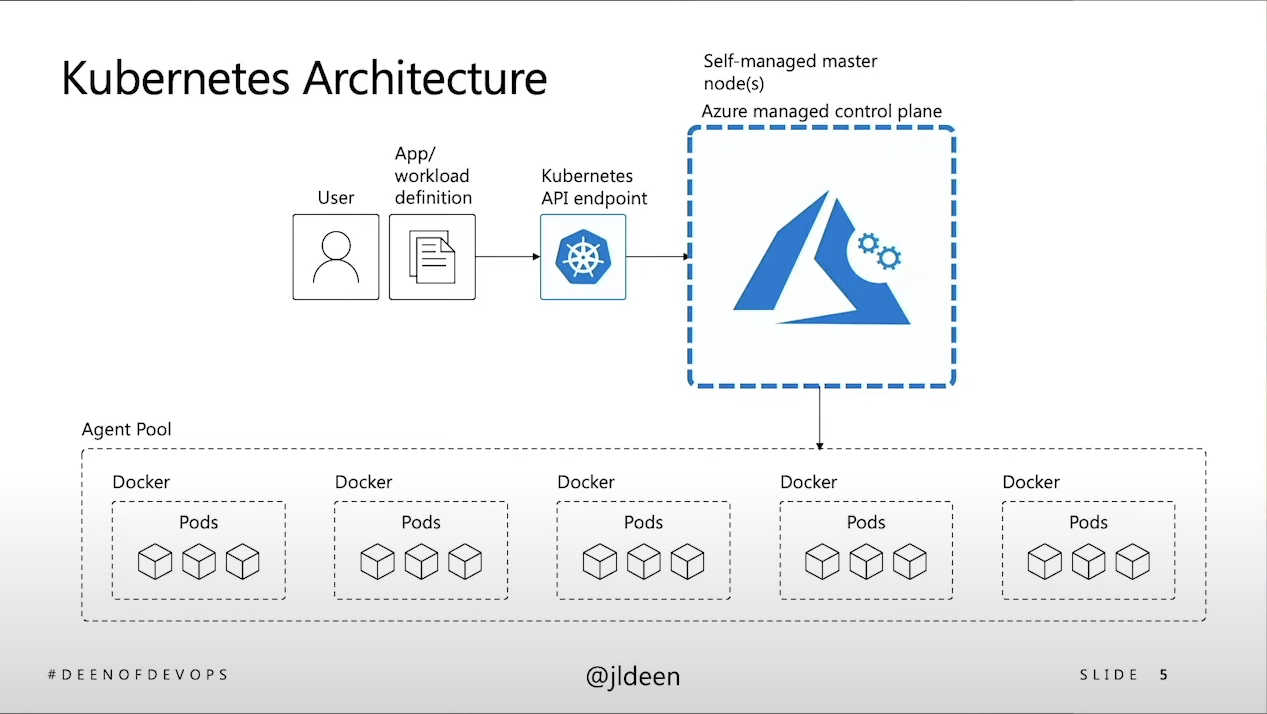 Kubernetes Meets Real World K8s Architecture