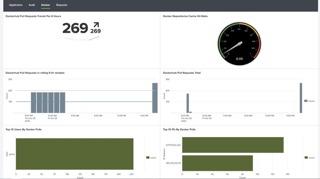 Docker registry analytics on Splunk