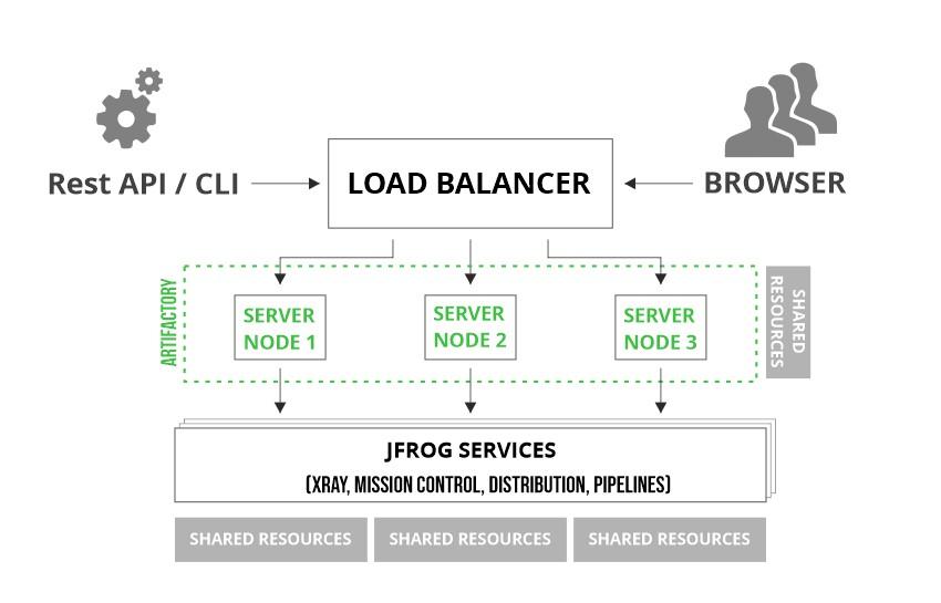 The JFrog Platform HA implementation