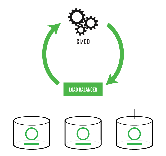 DevOps Automation with Artifactory HA and CI/CD