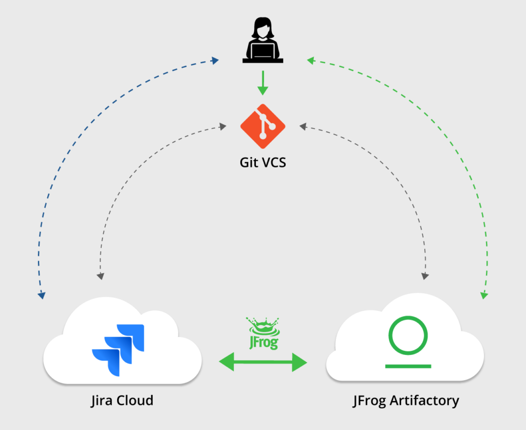 Jira Issue Tracking for Artifactory