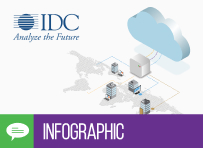 IDC Infographic: Accelerate Trusted Software Distribution, Everywhere