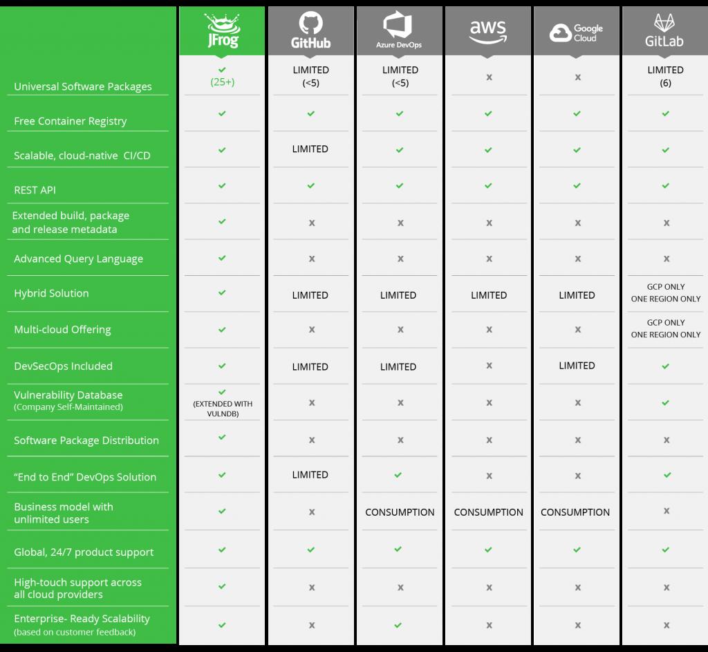 Cloud DevOps platforms comparison chart