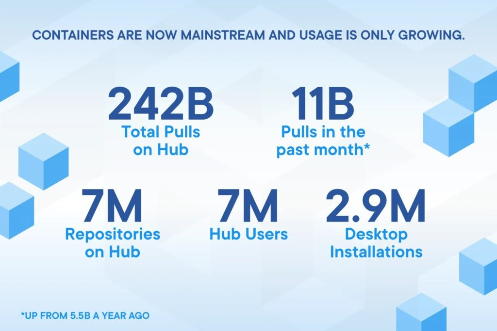 Docker container usage stats July 2020