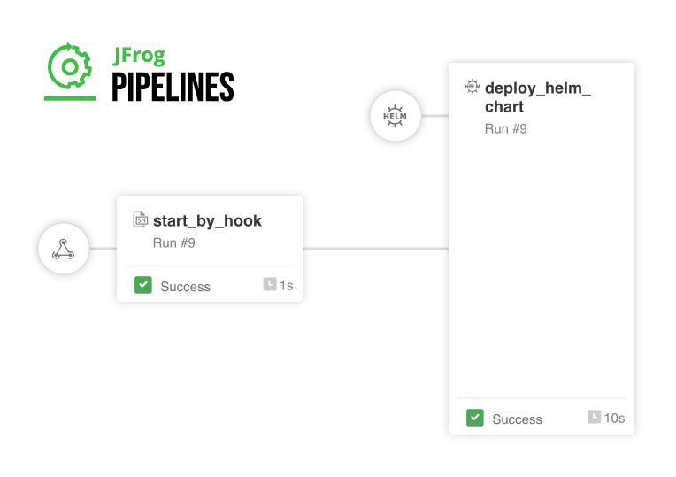JFrog Pipelines managing Helm chart deployment to K8S clusterdeployment