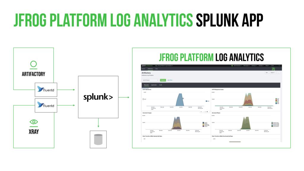 JFrog Platform Log Analytics Splunk App