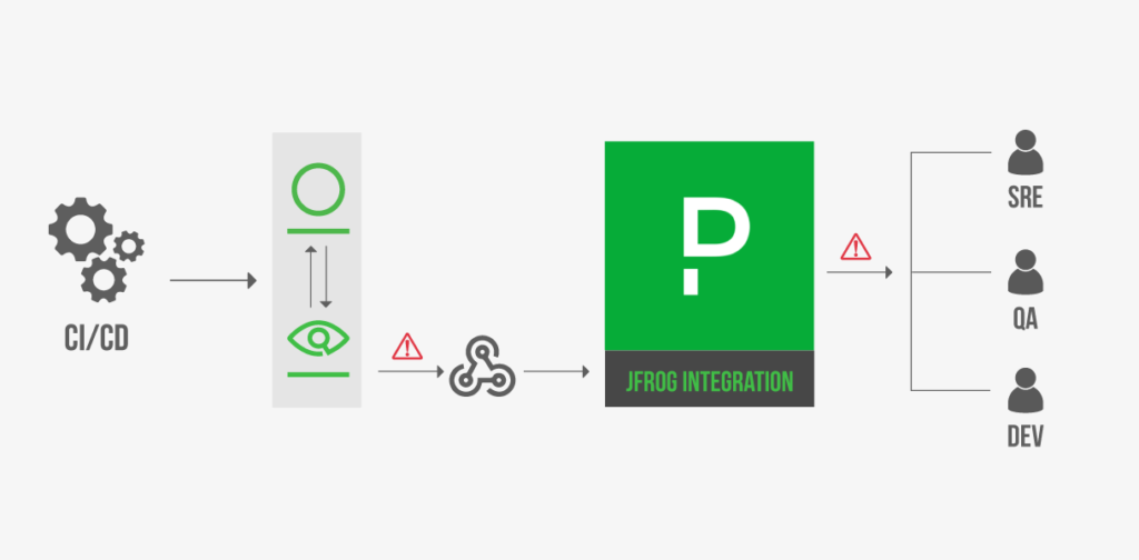 Pagerduty Integration for JFrog Xray