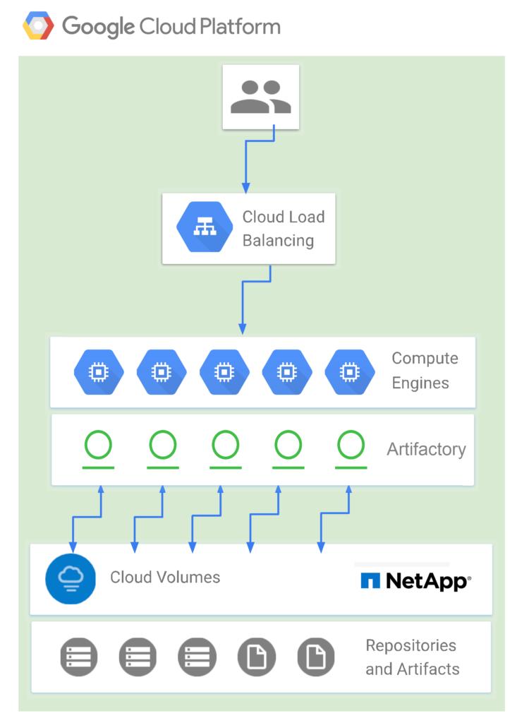 Artifactory High Availaibilty on Google Cloud Platform with NetApp NFS