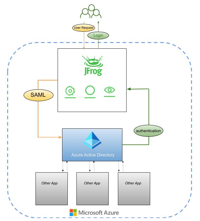Integrating JFrog Platform with Azure Active Directory for SSO