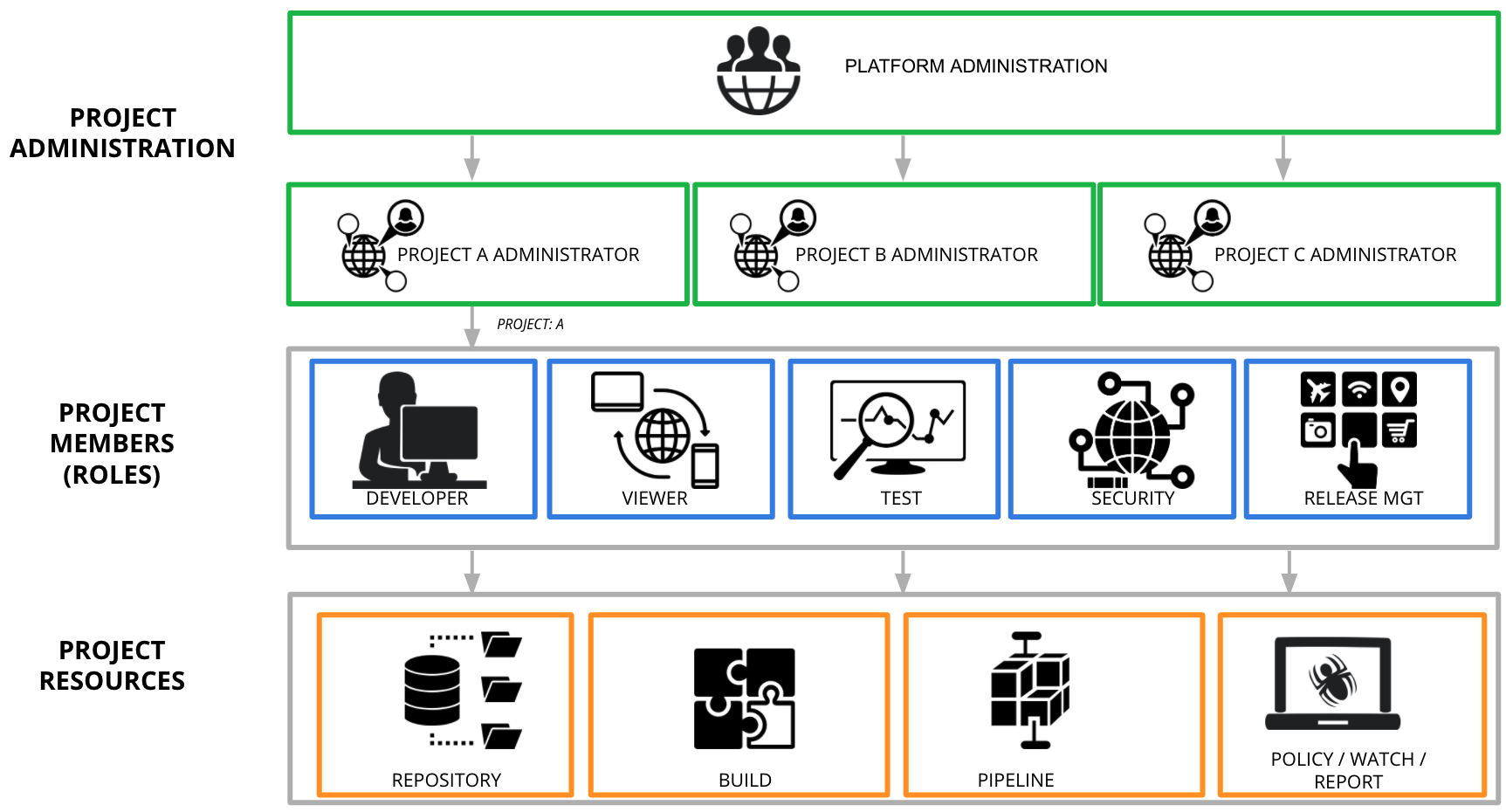 JFrog Projects - Role Based Access Control