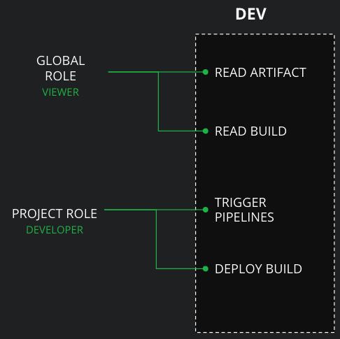 JFrog Projects - Preconfigured DEV Environment