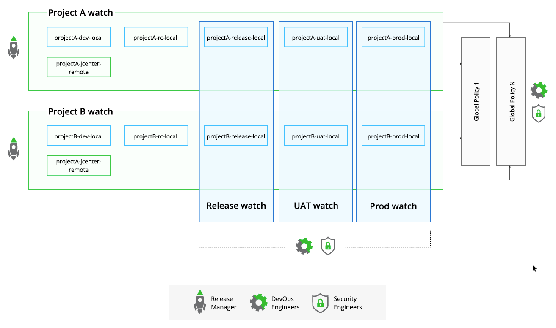 Pattern 1 - Enterprise level policies