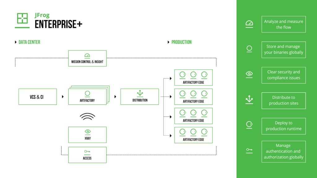 JFrog Platform Delivery to Production Edge Nodes