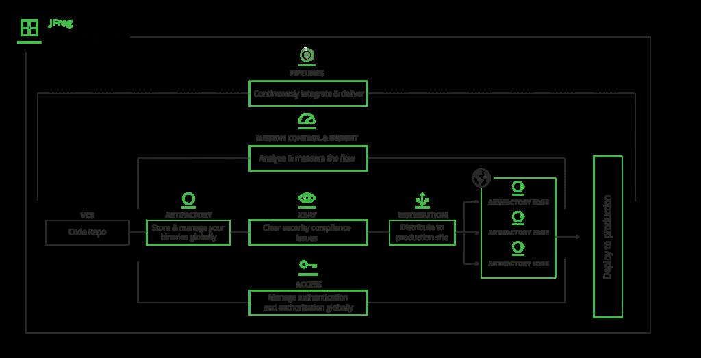 JFrog Platform Enterprise+