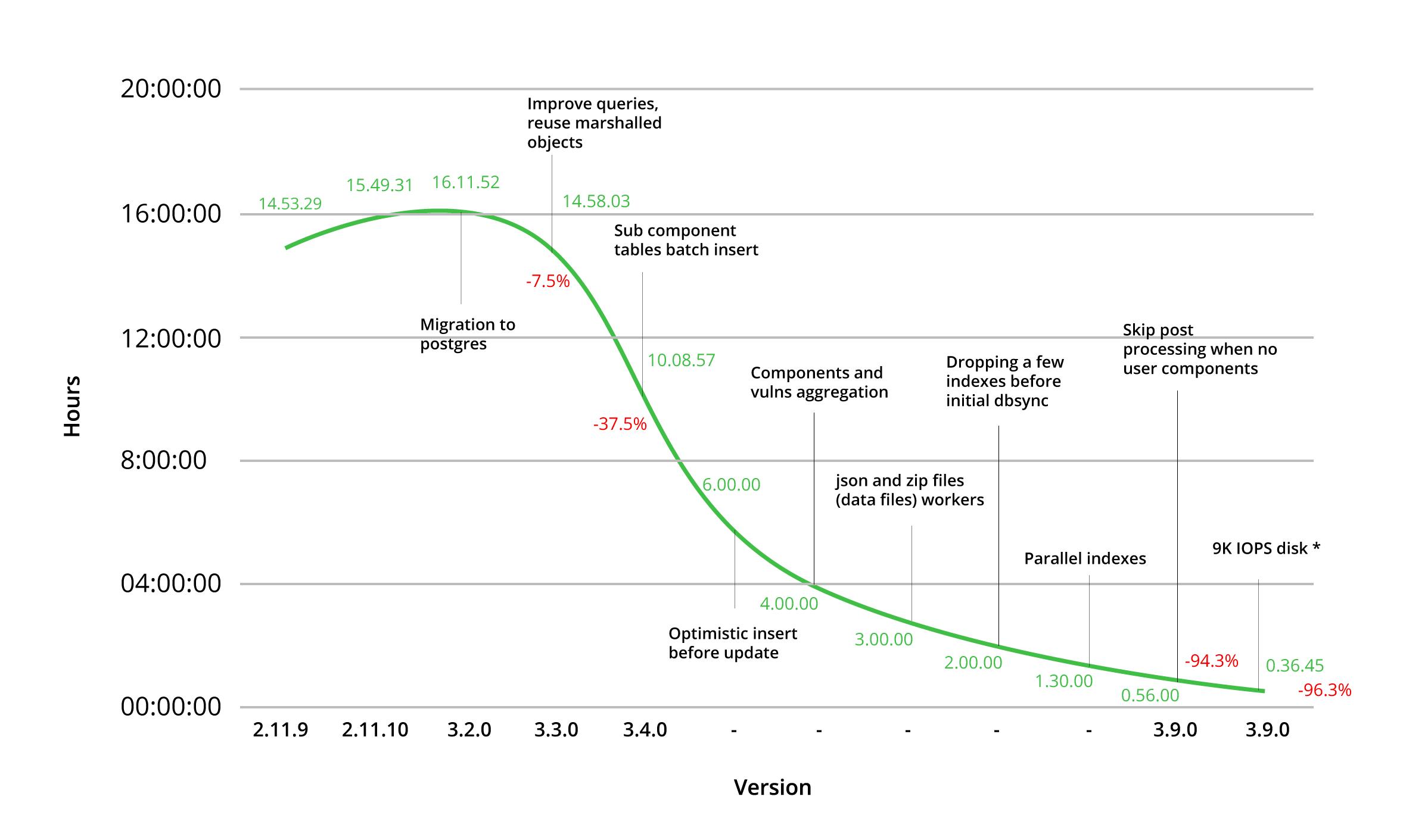 JFrog Xray Summary of Performance Improvement