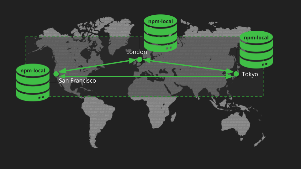 Federated Repositories Topology