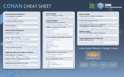 Conan cheat sheet