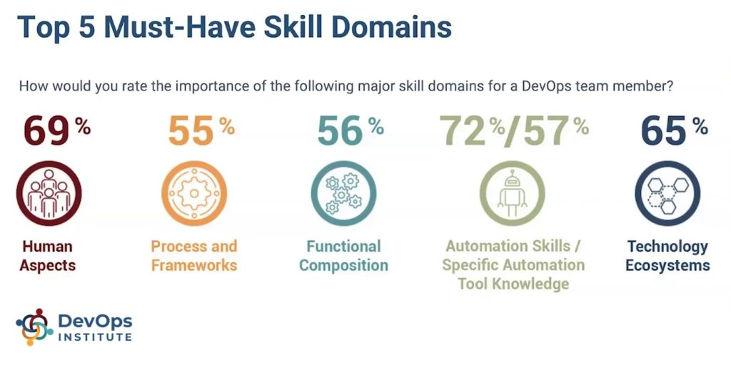 Top 5 Must-Have Skill Domains