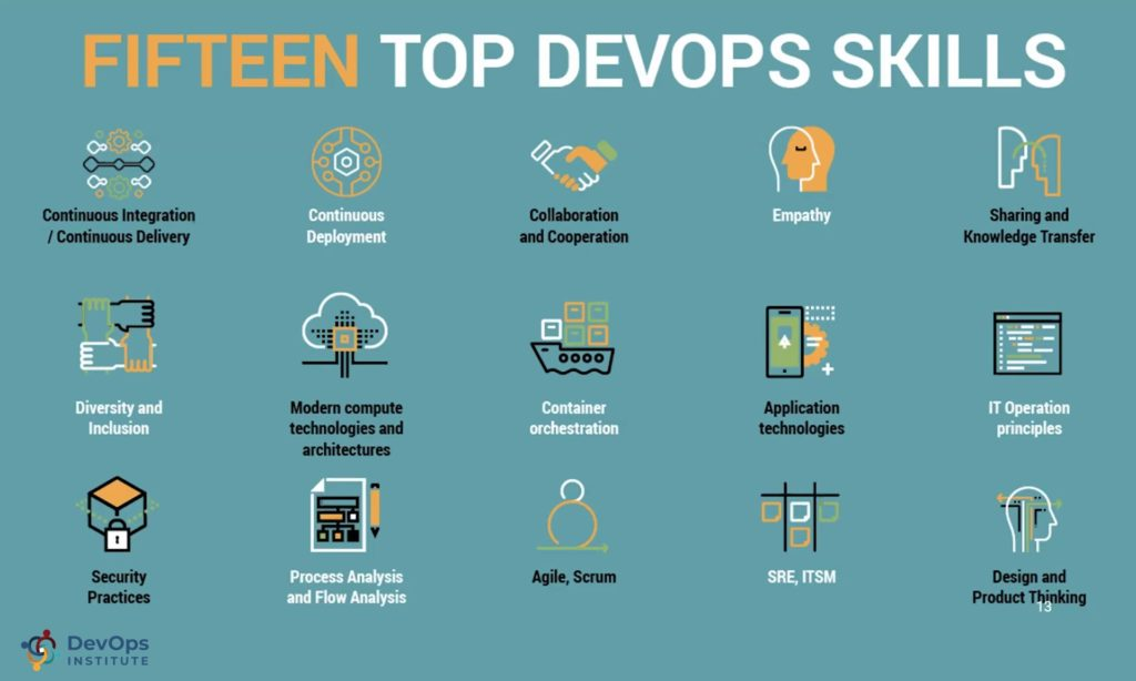 15 Top DevOps Skills