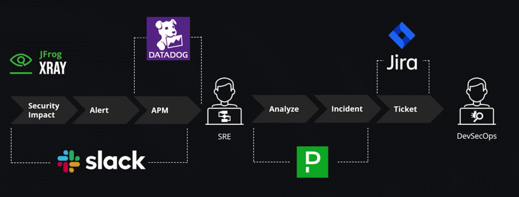 DevSecOps Visibility Through JFrog Partner Integrations