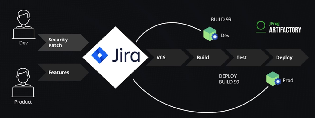 Tracking security remediation through Jira and Artifactory