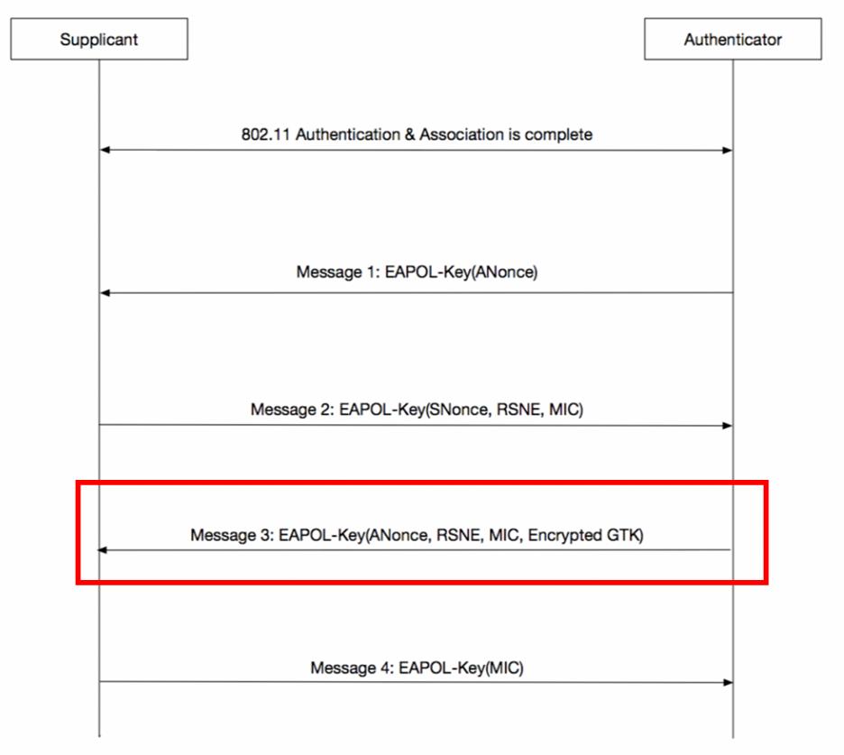 key exchange at EAPOL frame - message 3