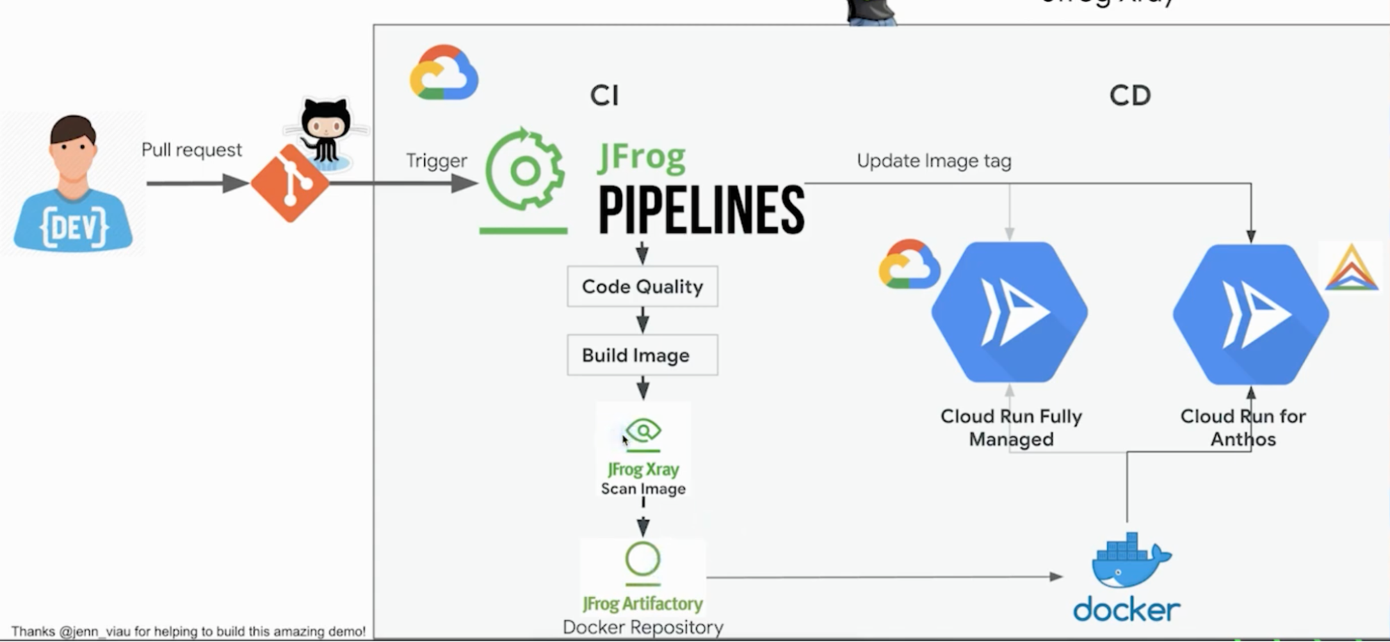 Pipeline trigger for CI/CD workflow