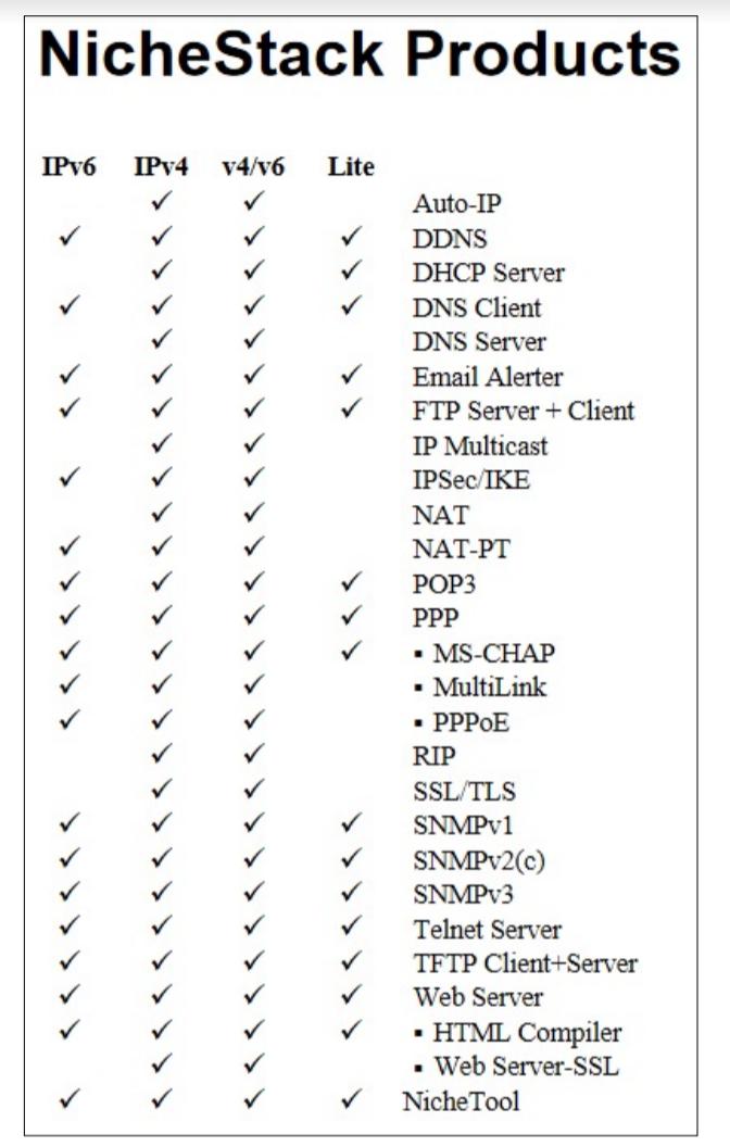NicheStack Protocol Support
