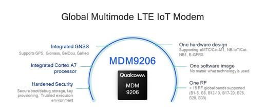 Qualcomm QCMAP – a technical background
